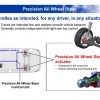 Acura Precision All Wheel Steer